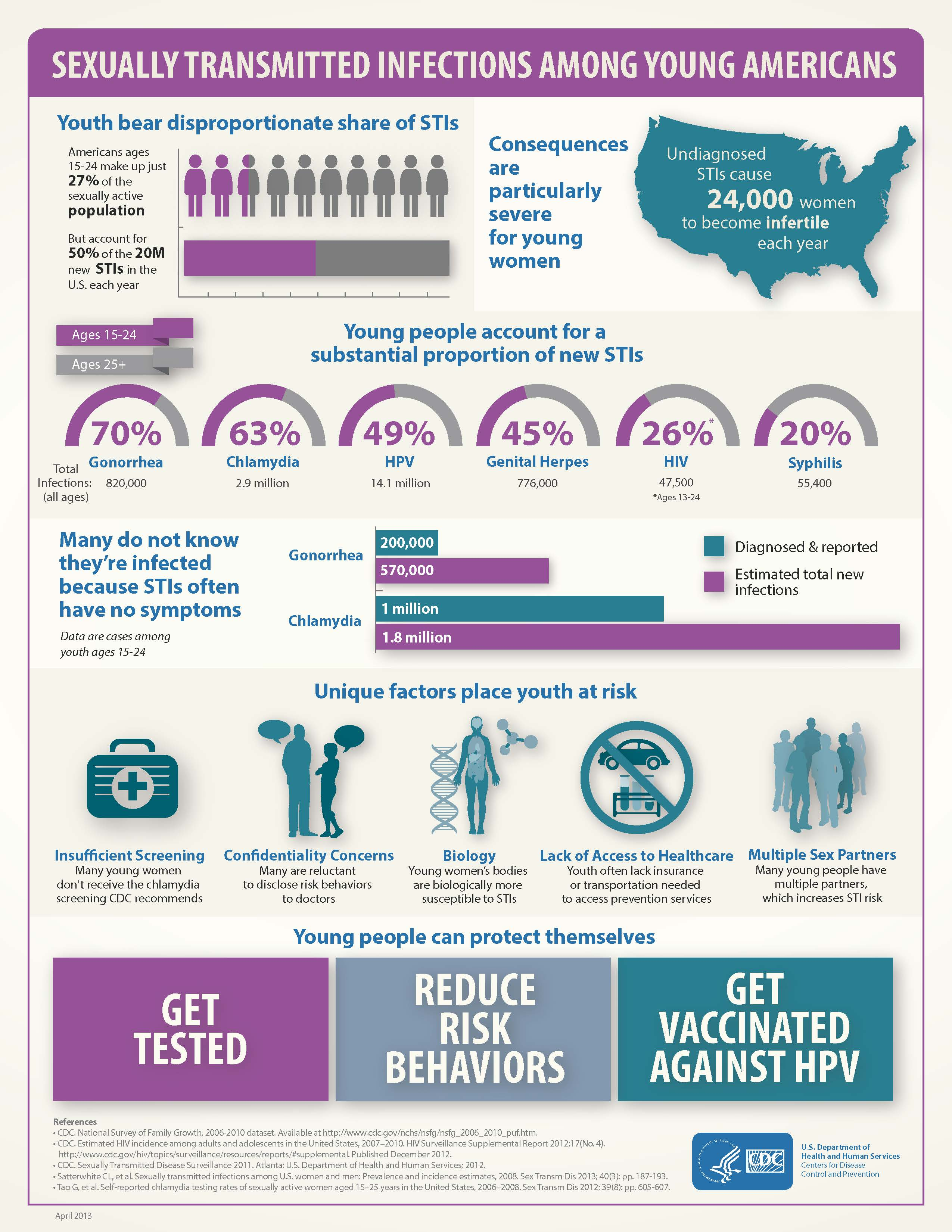 Youth STI Infographic